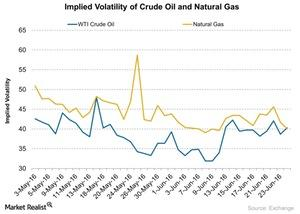 uploads/2016/06/Implied-Volatility-of-Crude-Oil-and-Natural-Gas-2016-06-27-1.jpg