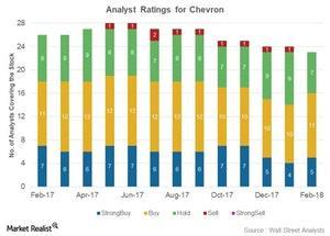 uploads/2018/02/Analyst-ratings-15-1.jpg