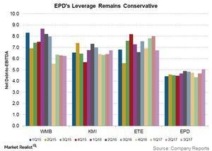 uploads/2018/01/epds-leverage-remains-conservative-1.jpg