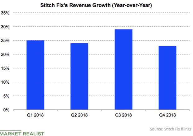 uploads///Stitch Fix revenue growth