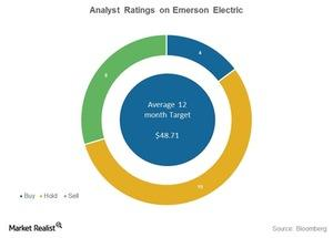 uploads///emerson electric analyst ratings