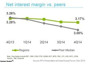 uploads///Net interest margin