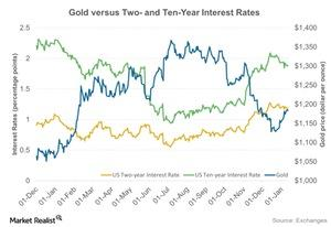 uploads///Gold versus Two and Ten Year Interest Rates