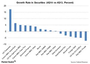 uploads/// Securities Growth