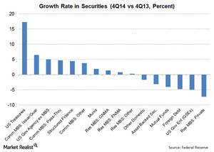 uploads/2015/02/14-Securities-Growth1.png