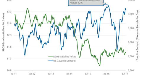 uploads/2017/08/Gasoline-demand-1.png