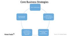 uploads///FIS Business Strategies