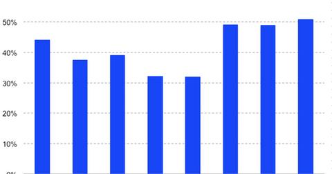 uploads/2018/07/GrubBuhs-revenue-growth-1.png