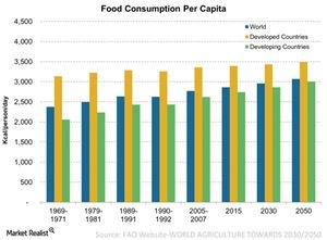 uploads/2017/01/Food-Consumption-Per-Capita-2016-06-05-1.jpg