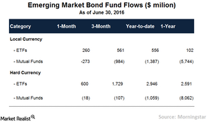 uploads/// EM Fund Flows