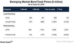 uploads/// EM Fund Flows