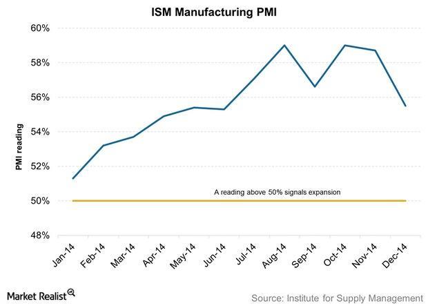 uploads///ISM Manufacturing PMI
