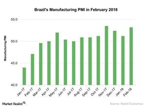 uploads/2018/03/Brazils-Manufacturing-PMI-in-February-2018-2018-03-19-1.jpg