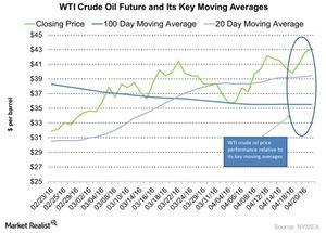 uploads/2016/04/WTI-Crude-Oil-Future-and-Its-Key-Moving-Averages-2016-04-251.jpg