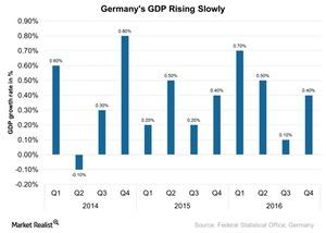 uploads/2017/03/Germanys-GDP-Rising-Slowly-2017-03-10-1.jpg