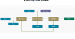 uploads///processing of ethylene