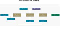 uploads///processing of ethylene