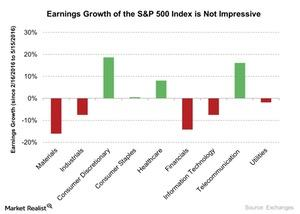 uploads/2016/06/Earnings-Growth-of-the-SP-500-Index-is-Not-Impressive-2016-06-03-1.jpg
