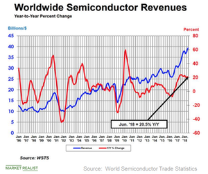 uploads/2018/08/A2_Semiconductors_Wprldwode-sale-Q218-1.png