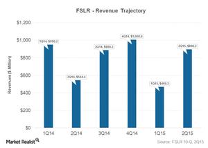 uploads/2015/08/PArt-3-revenue-trajectory1.png