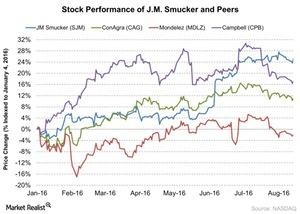 uploads/2016/08/Stock-Performance-of-JM-Smucker-and-Peers-2016-08-18-1.jpg