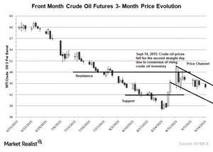 uploads/2015/09/Crude-oil-price-chart21.png