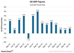 uploads/2016/08/US-GDP-Figures-2016-08-29-1.jpg