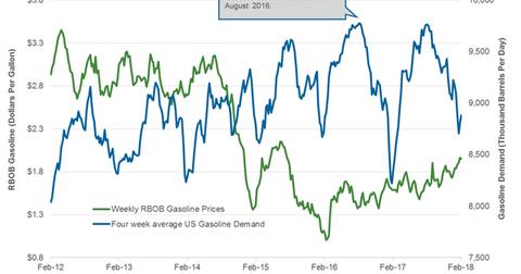 uploads/2018/02/gasoline-demand-1.png