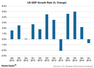 uploads/2015/06/US-GDP-Growth21.png