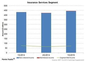 uploads/2015/04/insurance-services-segment1.jpg