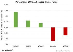 uploads/2015/12/Performance-of-China-Focused-Mutual-Funds-2015-12-301.jpg