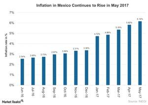 uploads///Inflation in Mexico Continues to Rise in May