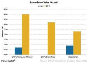 uploads/2015/02/Same-Store-Sales-Growth-2015-02-031.jpg