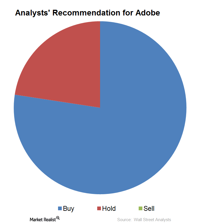 uploads///analysts recommendation