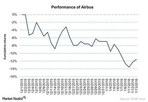 uploads/2016/01/Performance-of-Airbus-2016-01-141.jpg