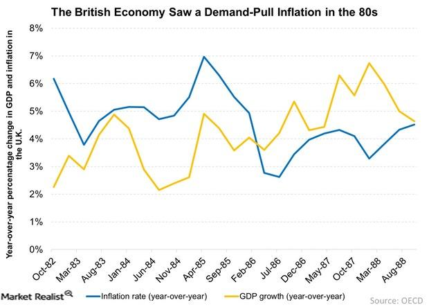 uploads///The British Economy Saw a Demand Pull Inflation in the s