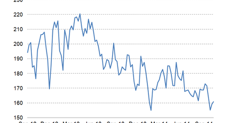 uploads/2014/11/MBA-Purchase-Index.png