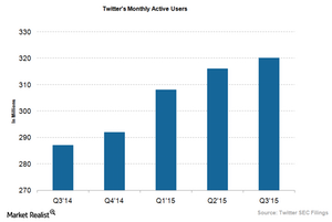 uploads///Twitters Monthly User Base