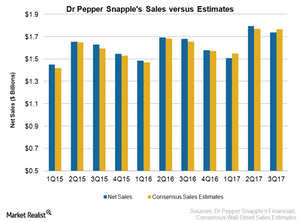 uploads/2017/10/DPS-Sales-3Q17-3.png
