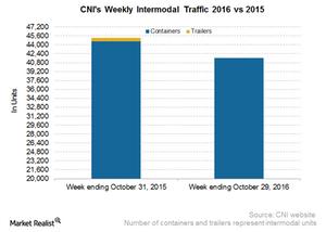 uploads/2016/11/CNI-Intermodal-2-1.png
