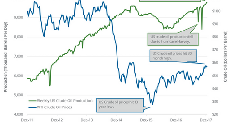 uploads/2017/12/US-crude-oil-production-5-1.png