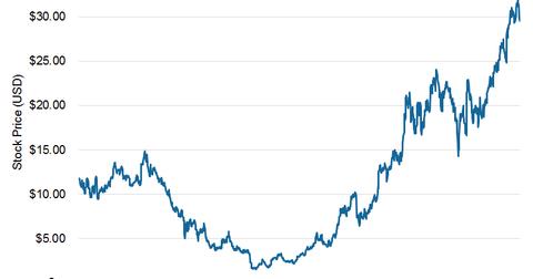 uploads/2015/07/SUNE-5-YR-Stock-Price-Movement1.png