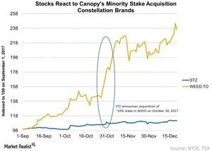 uploads///Stocks React to Canopys Minority Stake Acquisition Constellation Brands