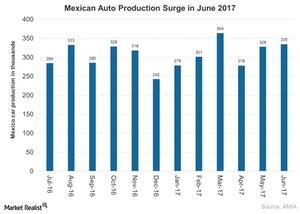 uploads///Mexican Auto Production Surge in June