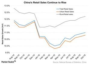 uploads/2015/11/Chinas-Retail-Sales-Continue-to-Rise-2015-11-171.jpg