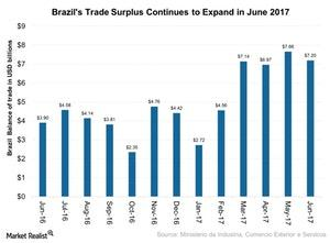 uploads///Brazils Trade Surplus Continues to Expand in June