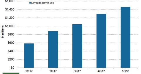 uploads/2018/05/Keytruda.png