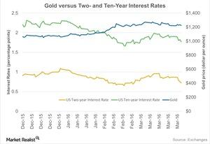 uploads/2016/04/Gold-versus-Two-and-Ten-Year-Interest-Rates-2016-04-0531.jpg
