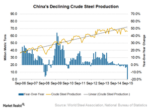 uploads/2015/12/China-steel-production1.png