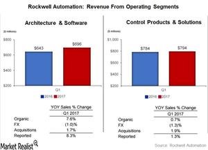 uploads///revenue from operatig segments